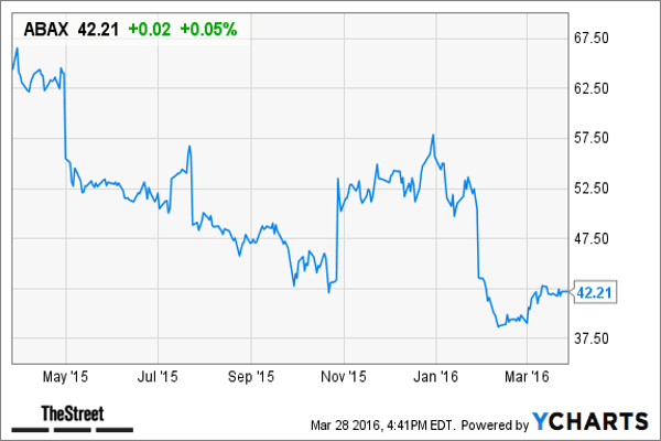 """Abaxis  develops, manufactures, markets and sells portable blood analysis systems for use in human or veterinary patient care settings to provide blood constituent measurements for clinicians worldwide. It has a market cap of $960 millionCredit Suisse has an underperform rating on the stock and a price target of $39. The analysts expect a profit $1.30 a share for 2016, compared with a consensus estimate of $1.32 a share, according to Thomson Reuters.The Credit Suisse analysts say that Abaxis' new instrument placements are not translating into consumables growth.""""New distributor contracts, a by-product of competitor IDEXX Laboratories' move to direct distribution, have buoyed ABAXIS's core chemistry analyzer placements over the past year, but more recent traction has disappointed, with a 49% drop in placements in F3Q16 on heightened competition and a tough comp, as supported by our survey work,"""" the report said. """"Importantly, consumables increased only 6%, despite torrid placement growth over the past year and broader distribution representation, calling into question future consumables revenue streams.""""Still IDEXX is gaining traction. """"We expect diminishing gains from new distribution relationships with slowing core competitive instrument placements and weaker consumables utilization,"""" the report said. """"In human medical, while initiatives are conceptually appealing, the returns on them and timing are broadly uncertain."""""""