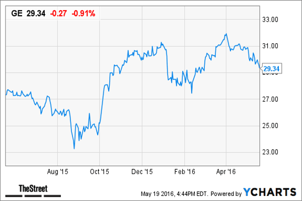 """Shares of General Electric  have been hit by rocky markets as global growth worries and lower oil and gas prices put pressure on the storied company, despite its transformation initiatives. The stock is down 5.75% this year (yetshares are nearly 18% higher from April 2015, when it announced it was selling GE Capital assets).CEO Jeffrey Immelt is seeking to streamline GE and position it for the digital industrial age. GE is in the process of shedding its GE Capital lending business. It is also in the process of integrating the $10 billion acquisition of France-based Alstom.The company reported a quarterly profit of 21 cents a share, excluding parts of the lending business up for sale, compared with the 19-cent average of estimates in a Bloomberg survey. GE's growth in businesses such as medical equipment, jet engines and wind turbines made up for a large drop in its oil and gas unit.""""Our performance during the quarter demonstrates the strength of the GE operating model,"""" Immelt said on a conference call with analysts. """"Diversity is a key strength during this period of volatility. We are in the midst of a challenging oil and gas market, however, we are seeing sustained strength in aviation and power markets, and health care is rebounding.""""TheStreet's Jim Cramer holds GE stock in his Action Alerts PLUS charitable trust. He wrote recently:""""Amid a slow-growth environment, the company has made strong progress on its key transformation initiatives and is ahead of plan for the sale of its capital assets along with the integration of Alstom Energy. We continue to view the now-3.1% dividend yield as highly attractive (especially vs. the 1.75% yield on 10-year Treasuries) and believe the company has paved the way for a clearer, simpler and more stable business model that should command a higher multiple as investors increasingly value the company as a multi-industrial powerhouse rather than a financial (it has shed nearly all of its legacy GE Capital assets).""""Beyond its quick """