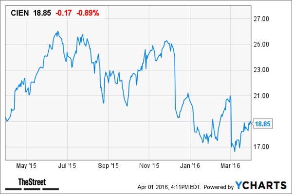Goldman Sachs has a buy rating and a $24 target price on Ciena , a Hanover, Md.-based networking equipment company.The company's current valuation (based on price-to-earnings ratio) is 12x compared with its mid-cycle median of 24.1x. Ciena is projected to have sales growth of 6% and an EBIT margin of 9% in 2016, according to Goldman.
