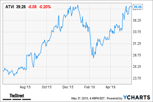 """Market Cap: $29 billion Stock Return in May: 13.9%Activision Blizzard  got a recent vote of confidence from Pacific Crest Securities analysts who reaffirmed their overweight rating and raised the price target on the video game company by $2 to $43, aided by strong expectations for Overwatch, its newest game franchise, launched on May 24.Pacific Crest Securities now expects about 7 million units of Overwatch to sell in the fiscal second quarter, compared with the previous estimate of 5 million units.""""Overwatch has wide appeal with its 'friendly' gameplay, short 6 to 16 minute game sessions (allowing for ads between sessions) and custom camera angles specifically for eSports. Success in eSports would drive more engagement and provide a longer revenue stream due to ancillary revenue streams like events, merchandise and advertising,"""" the May 26 report said. """"We continue to recommend ATVI. The success of Overwatch adds another leg to the stool.""""Analysts, according to Thomson Reuters, are projecting Activision to report annual EPS of $1.84 a share on revenue of $6.3 billion. The targets are up 39% and 37% from the year prior, respectively.Activision has a dividend yield of 0.66%."""