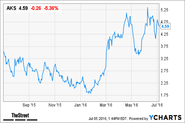 """Credit Suisse has an outperform rating and a target price of $7 on AK Steel  .The consensus estimate for AK Steel's 2016 earnings is 20 cents a share, according to Bloomberg. Credit Suisse forecasts AK Steel's full-year earnings at 57 cents a share.Credit Suisse's Curt Woodworth wrote that the market is """"overly focused"""" on AK Steel's contract exposure (approximately 45% of volumes) and """"underappreciating the company's exposure to the spot market (at 30-35%, with varying degrees of lag) given the recent upswing in flat-rolled prices,"""" according to the note.Credit Suisse is also """"more optimistic than consensus on steel prices given cut in BOF capacity and limits on imports,"""" the note said.Shares of AK Steel are up 28.9% this year."""