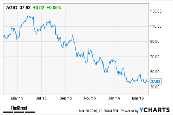 """Agios Pharmaceuticals , a biopharmaceutical company, engages in the discovery and development of medicines for the treatment of cancer and rare genetic metabolic disorders in the U.S. It has a market cap of $1.4 billion.Credit Suisse has an outperform rating on the stock and a price target of $66. The analysts expect a loss of $3.15 a share for 2016 compared with aconsensus estimate for a loss of $4 a share, according to Thomson Reuters.Credit Suisse analysts say that the company's investigational medicine for pyruvate kinase deficiency has more potential than Wall Street is factoring in.""""We view PKD as a disease area exhibiting high unmet medical need, and anticipate the market may be significantly larger than Street estimates based on the discovery of new causal mutations and currently low screening rates,"""" Credit Suisse said. """"We model AG-348/AG-519 commanding 75% peak market share in a growing diagnosed patient population with potential for $1.7 billion in peak sales."""""""