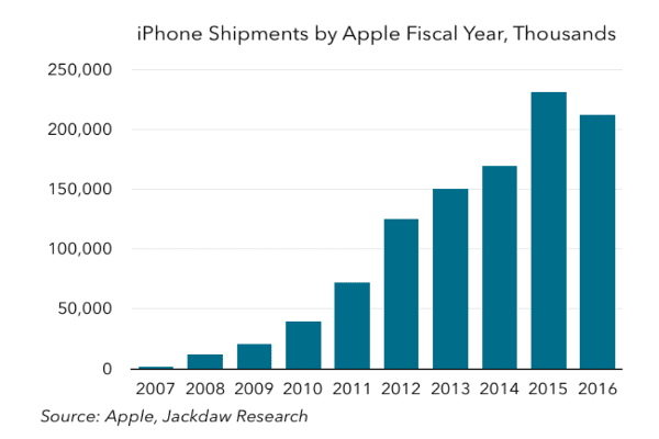 """In July 2016, Apple CEO Tim Cook announced that the company had sold its one billionth iPhone. """"We never set out to make the most, but we've always set out to make the best products that make a difference,"""" Cook told employees at the time.Roughlya year later, Apple has sold an estimated total of 1.2 billion iPhones since its launch, Jackdaw Research chief analyst Jan Dawson said. """"Very few products have sold a billion units in total, let alone in the space of just ten years from launch in a brand new market,"""" Dawson said.The iPhone wasn't an instantsuccess, Dawson noted. Its steep take off didn't start until its second year on the market but once it started, it was truly a phenomenon. """"The iPhone is unprecedented in the speed of its rise and the scale it's achieved in such a comparatively short time,"""" he said.While iPhone shipments dipped for the first time in 2016, the device seems back on track and could see rapid growth this fall with the release of the 10th anniversary edition of the iPhone, according to Dawson."""