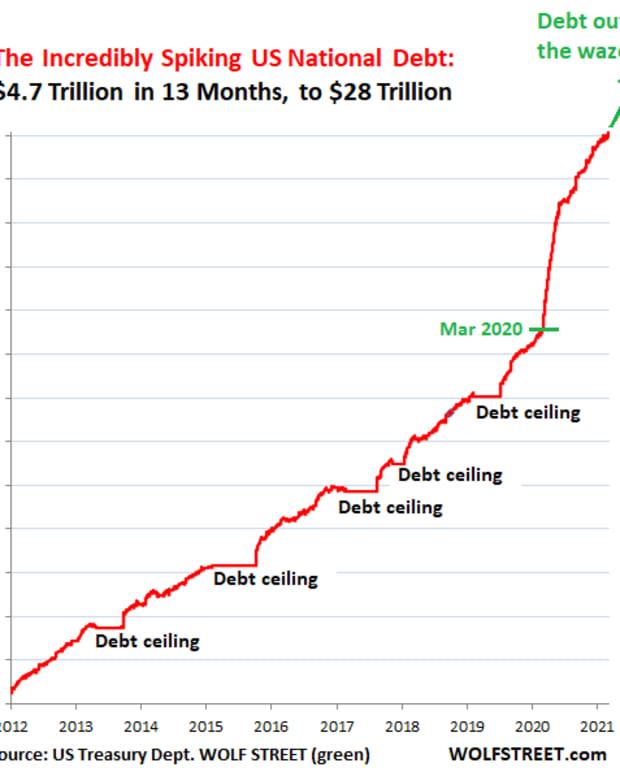 US-Gross-National-Debt-2011-through-2021-04-02