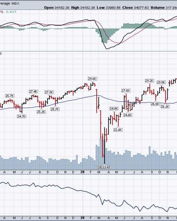 Dow April 20 2021