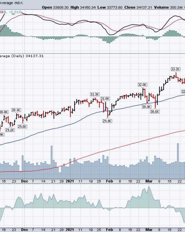 Dow April 22 2021