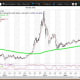 """Courtesy of MetaStock XenithThe weekly chart for the Shanghai Composite is negative with the average below its key weekly moving average of 3,143.07. The 200-week simple moving average or the """"reversion to the mean"""" is a major support at 2,896.86. Weekly momentum ended the week at 31.15 down from 32.69 on May 19. Buy weakness to my quarterly value level of 2,776. Reduce holdings on strength to my monthly, semiannual and annual risky levels of 3,224, 3,582 and 3,879, respectively."""