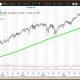 """Courtesy of MetaStock XenithThe weekly chart for Spiders ($242.11 on July 7) is positive but overbought with the ETF above its five-week modified moving average of $241.37. The 200-week simple moving average is the """"reversion to the mean"""" at $205.29. The 12x3x3 weekly slow stochastic reading slipped to 82.72 last week and could fall below the overbought threshold of 80.00 this week.Suggested strategy: Buy weakness to my quarterly value level of $231.82. Sell strength to my semiannual and annual risky levels of $252.96 and $253.37, respectively."""