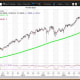 """Courtesy of MetaStock XenithThe Nasdaq 100 ETF ($137.76 on July 7) ended June with a negative weekly chart, with the ETF below its five-week modified moving average of $138.34 after setting its all-time intraday high of $143.90 on June 9. The 200-week simple moving average is the """"reversion to the mean"""" at $106.58. The 12x3x3 weekly slow stochastic reading declined to 71.74 last week down from 76.37 on June 30.Suggested strategy: Buy weakness to my quarterly value level of $131.86. My annual pivot of $139.42 should be a magnet for the remainder of 2017. Sell strength to my monthly and semiannual risky levels of $144.24 and $146.49, respectively."""