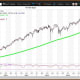 """Courtesy of MetaStock XenithThe Nasdaq Composite (6,121.23 on May 12) set its all-time intraday high of 6,133.00 on May 9. My quarterly value level is 5,512, with semiannual and monthly pivots of 5,946 and 6,045, respectively. My annual value level is 4,331 with weekly, annual and semiannual risky levels at 6,158, 6,253 and 6,387, respectively.The weekly chart for the Nasdaq 100 ETF ($137.84 on May 19) remains positive but overbought with the ETF above its key weekly moving average of $134.79, and set its all-time intraday high of $139.64 on May 16. The 200-week simple moving average is the """"reversion to the mean"""" at $104.34. Weekly momentum ended last week at 93.37 up from 93.04 on May 12, moving further above the overbought threshold of 80.00. Buy weakness to my monthly, semiannual and quarterly value levels of $134.81, $128.39 and $125.37, respectively. Sell strength to my weekly, semiannual and annual risky levels of $139.40, $139.27 and $139.42, respectively. At the May 16, high of $139.64 on May 16, I send a StockTwit advising investors to reduce holdings. My annual value level lags at $98.20."""