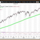 """Courtesy of MetaStock XenithThe S&P 500 ^GSPC (2,384.20 on April 28) set its all-time intraday high of 2,400.98 on March 1. My weekly and quarterly value levels are 2,341.1 and 2,225.5, respectively, with a monthly pivot of 2,385.9. My annual value level lags at 1,676.1. Sell strength to my semiannual risky level of 2,492.4. My annual and semiannual risky levels are 2,537.9 and 2,608.9, respectively.The weekly chart for Spiders (SPY) ($238.08 on April 28) is neutral with the ETF above its key weekly moving average of $234.94. The 200-week simple moving average is the """"reversion to the mean"""" at $201.56. Weekly momentum slipped to 65.36 last week down from 66.62 on April 21. Buy weakness to my weekly and quarterly value levels of $233.31 and $221.96, respectively. I show a monthly pivot of $237.89. Sell strength to my semiannual risky level of $248.68. My annual value level is $167.75 with annual and semiannual risky levels of $253.37 and $260.40, respectively."""