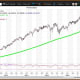 """Courtesy of MetaStock XenithThe Nasdaq Composite (6,097.62 on May 5) set its all-time intraday high of 6,102.72 on May 5. My weekly and quarterly value levels are 6,024 and 5,512, respectively, with semiannual and monthly pivots of 5,946 and 6,045, respectively. My annual value level is 4,331 with annual and semiannual risky levels at 6,253 and 6,387, respectively.The weekly chart for the Nasdaq 100 ETF (QQQ) ($137.54 on May 5) remains positive but overbought with the ETF above its key weekly moving average of $132.88, and set its all-time intraday high of $137.54 on May 5. The 200-week simple moving average is the """"reversion to the mean"""" at $103.70. Weekly momentum ended last week at 90.14 up from 87.34 on April 28, moving further above the overbought threshold of 80.00. Buy weakness to my semiannual and quarterly value levels of $128.39 and $125.37, respectively. I show weekly and monthly pivots are $135.43 and $134.81, respectively. Sell strength to my semiannual and annual risky levels of $139.27 and $139.42, respectively. My annual value level lags at $98.20."""
