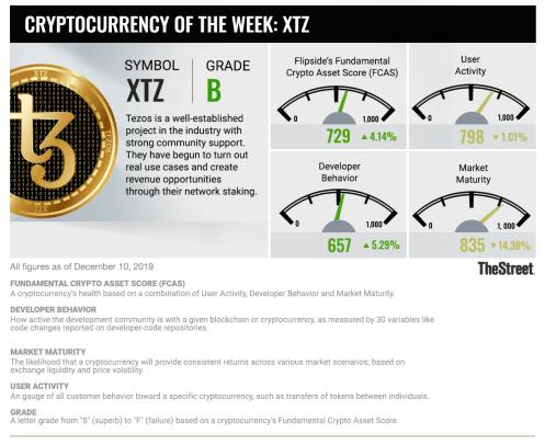 ts_cryptocurrency_xtz_1210