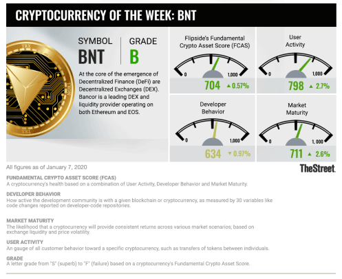 Cryptocurrency of The Week BNT