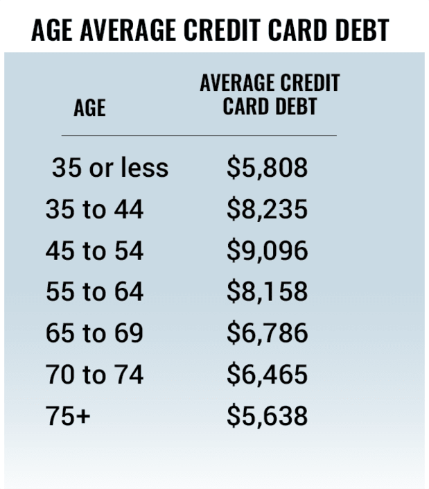 What Is The Average U S Credit Card Debt By Income And Age Thestreet