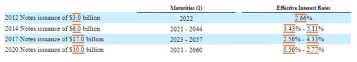 Figure 3: AMZN effective interest rates.