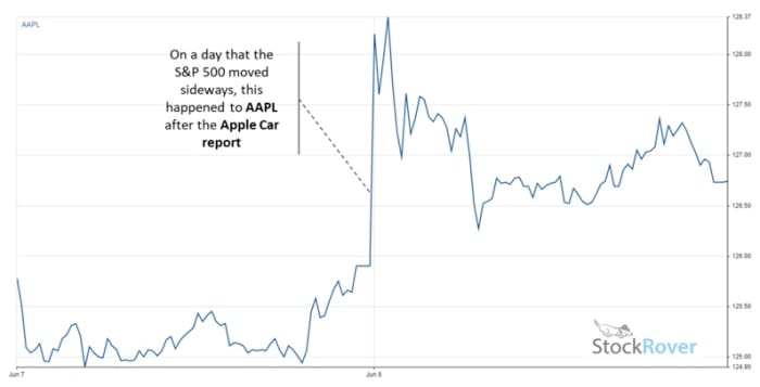Figure 2: AAPL chart for June 7-8.