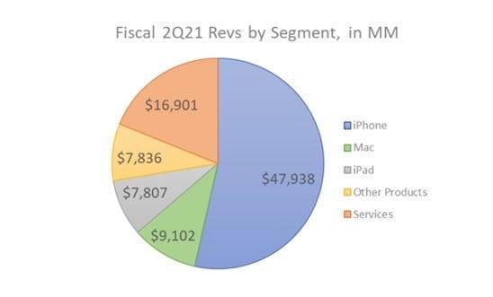 Figure 2: Apple Revenue for Q2 FY21 by Segment.