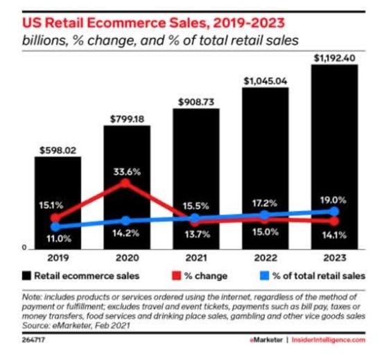 Figure 3: US retail ecommerce sales, 2019-2023.