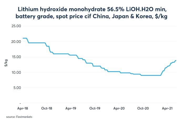 Lithium prices have been volatile but have bounced in early 2021.