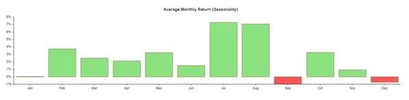 Figure 2: Average monthly return (seasonality).