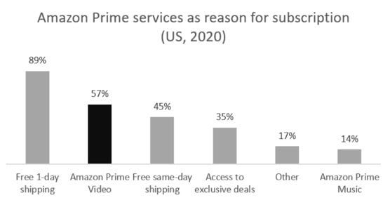 Figure 2: Amazon Prime services as reason for subscription (US, 2020).