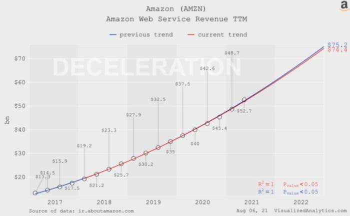 Figure 2: AWS revenue TTM.