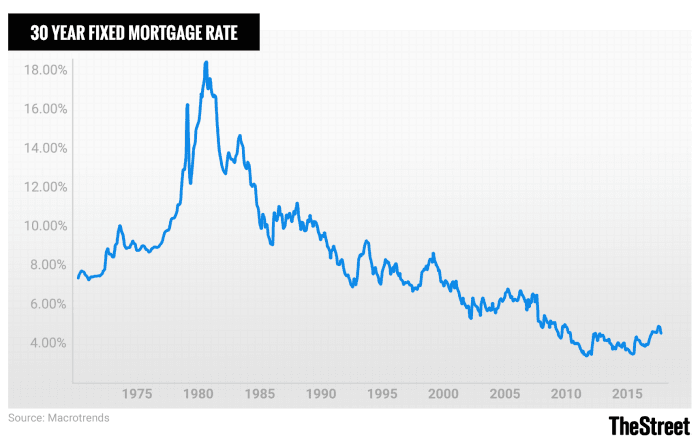 Historic Mortgage Rates From 1981 To 2019 And Their