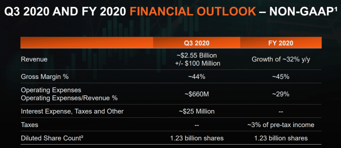 The Q3 and full-year guidance AMD issued in July. Source: AMD.