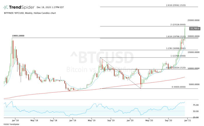 Weekly chart of bitcoin prices.