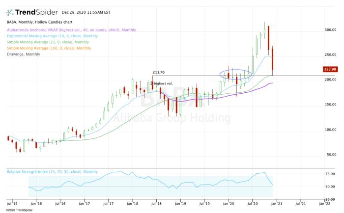 Monthly chart of Alibaba stock.