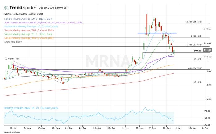 Daily chart of Moderna stock.