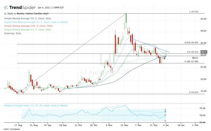 Daily chart of Li Auto stock.