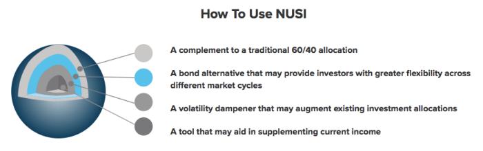 Nationwide Risk-Managed ETF (NUSI)