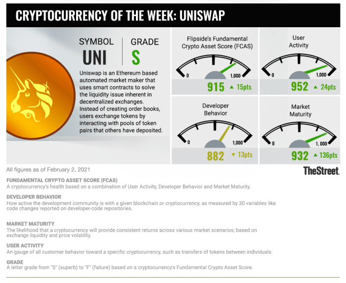 Cryptocurrency of The Week: 020221