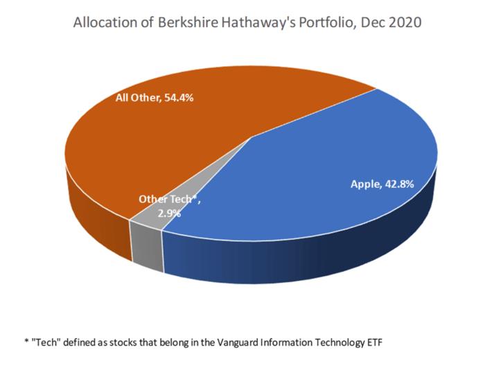 Allocation of Berkshire Hathaway's Portfolio, Dec 2020.