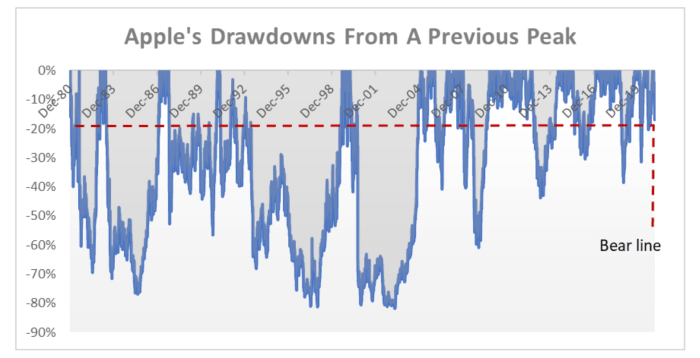 Apple's drawdowns from a previous peak.