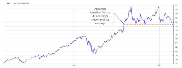 AAPL, Price /Earnings 33.8