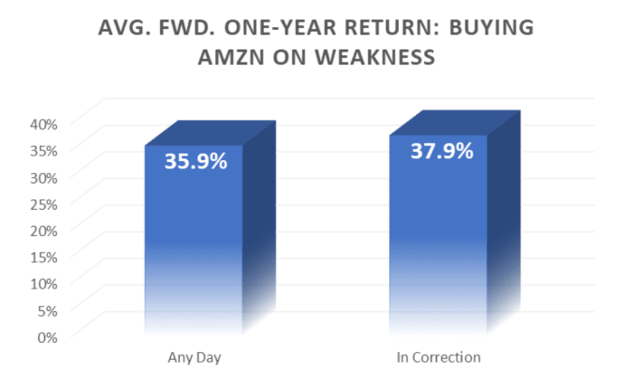 Avg. Fwd. One-Year return: Buying AMZN on weakness.