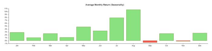 Apple's Avg. Monthly Return (Seasonality)