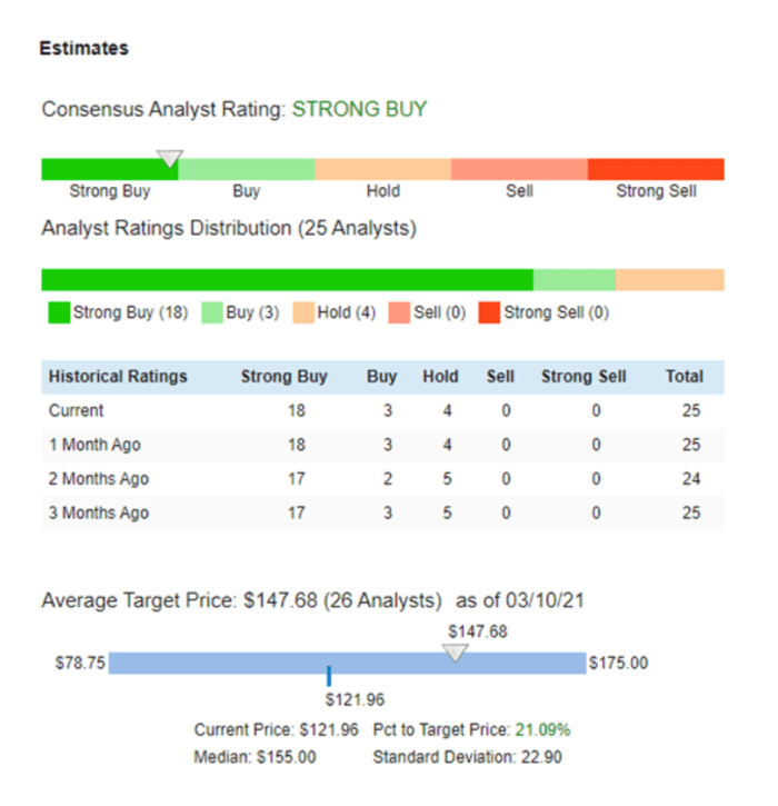 Apple consensus analyst rating.