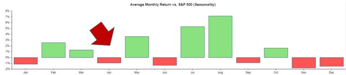 Average Monthly Return, Seasonality AAPL Stock vs. S&P 500 since 2011