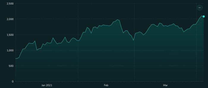 Ether price Jan- April 5, 2021, according to CF Benchmarks.
