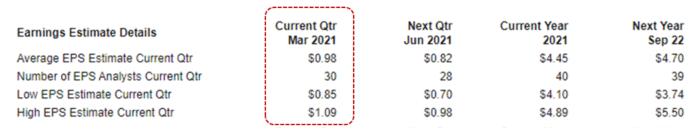 AAPL - Earnings Estimate Detail