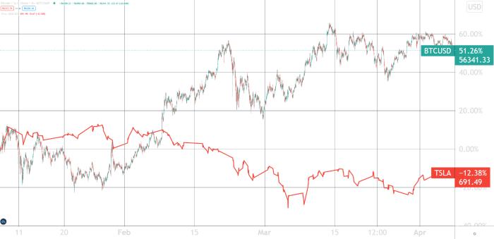 Chart from Tradingview: https://www.tradingview.com/chart/yVI20mSC/
