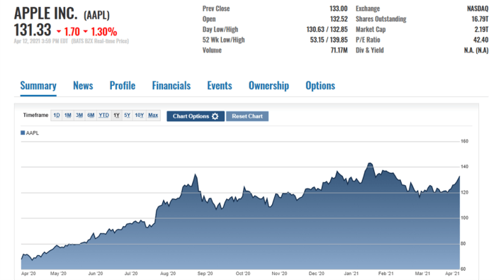 AAPL stock price action on April 12