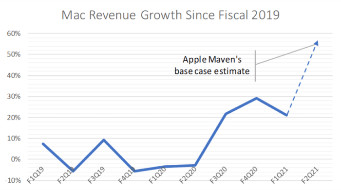 Figure 2: Mac revenue growth since fiscal 2019.