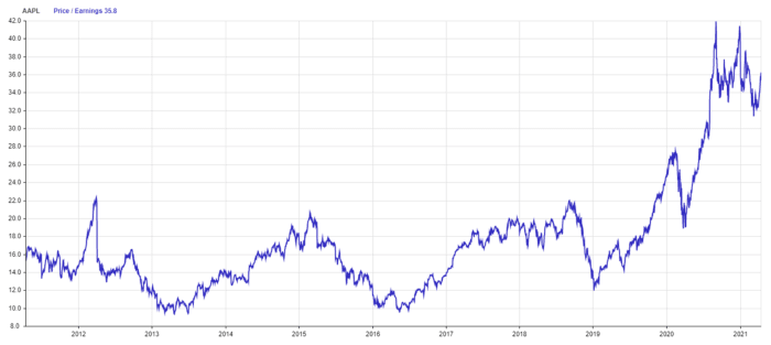 AAPL, Price / Earnings
