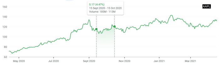 """Figure 3: Apple stock performance after """"Time Flies"""" event."""