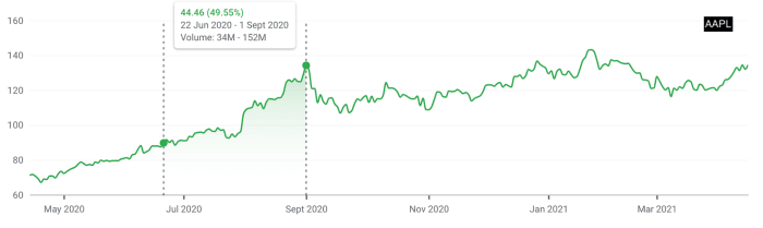 Should You Buy Apple Stock Before Next Apple Event ...